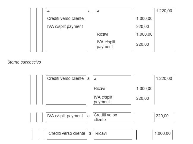 La Gestione Degli Adempimenti Fiscali