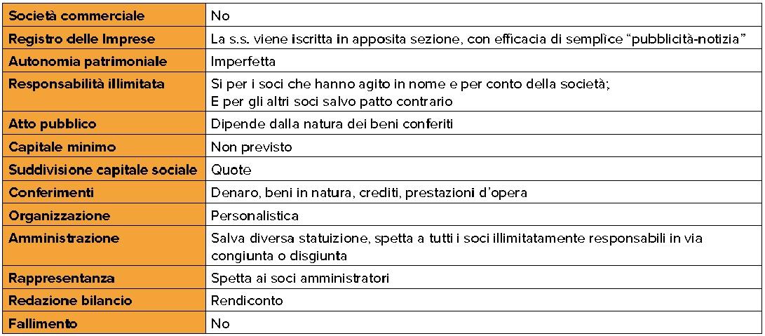 La societ semplice for Giardino e nome collettivo