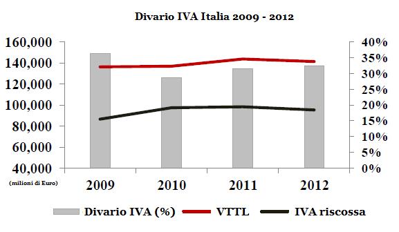 divario iva l 39 italia al quinto posto in europa per la
