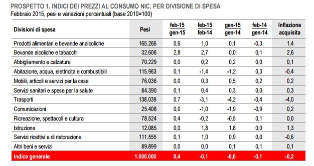 Istat nic ipca e foi le variazioni di febbraio 2015 for Calcolo istat