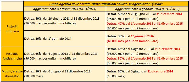 Guida ristrutturazioni edilizie le agevolazioni fiscali for Agenzia delle entrate ristrutturazioni